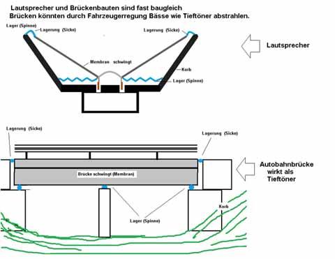 Autobahnbrücke gerät in Schwingung
