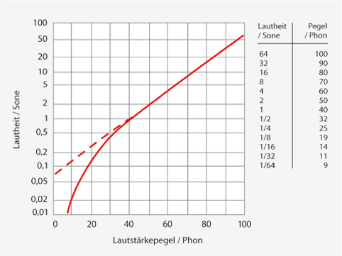 Darstellung der Lautheit in Sone